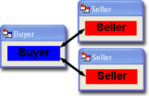 Scenario: 2 Sellers and 1 Buyer
